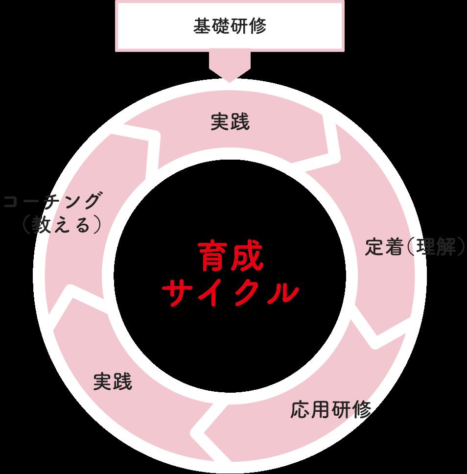 育成サイクルのイメージ
