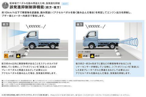 【It'sNew】ハイゼットトラックが更に安全になりました